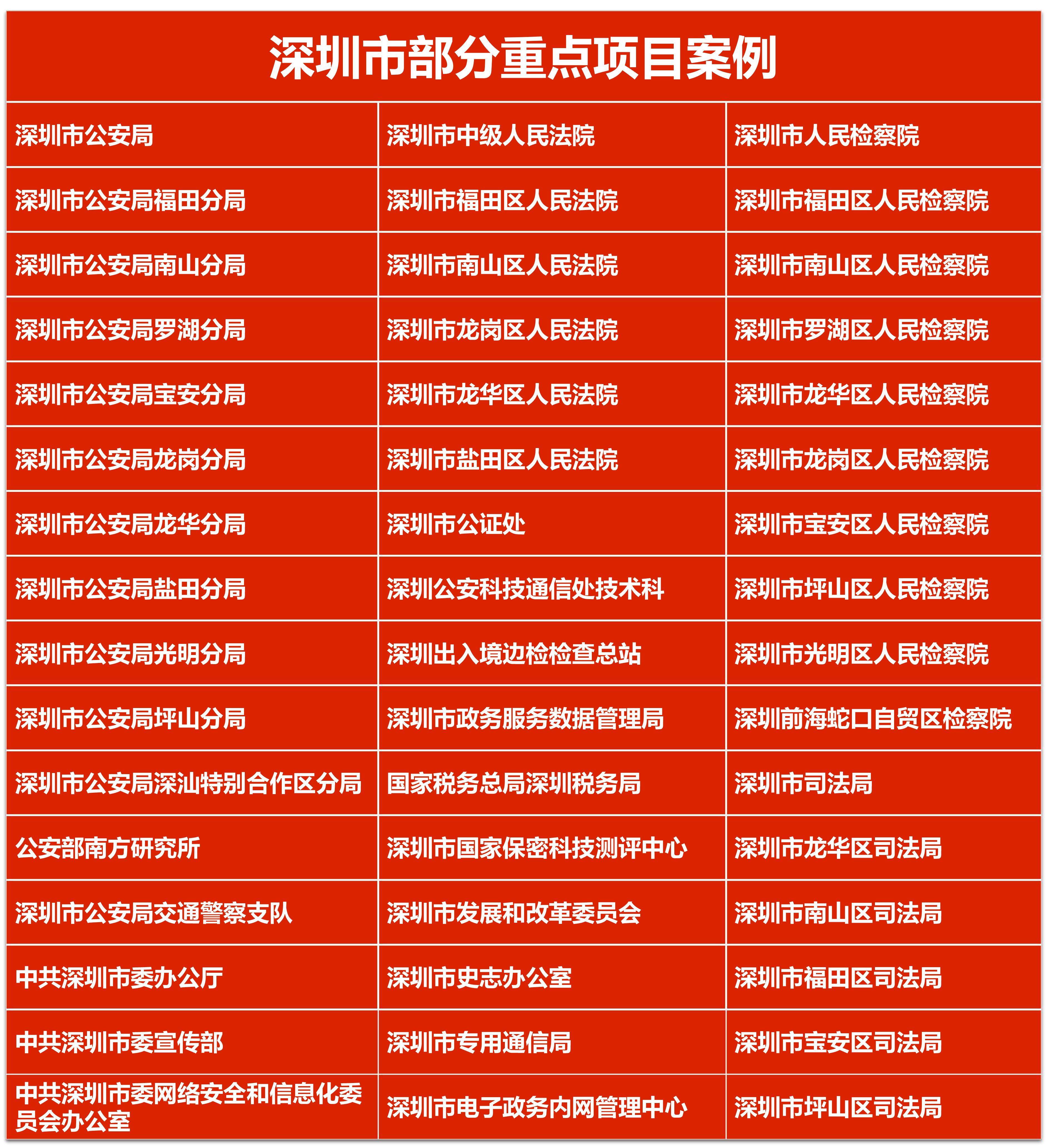 """【重点案例】筑泰赋能""""智慧深圳""""建设"""